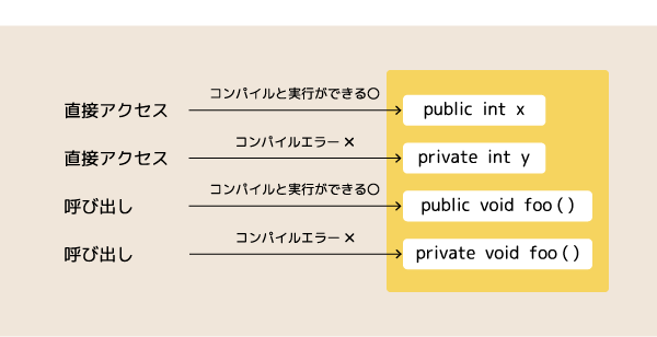 アクセス方法2
