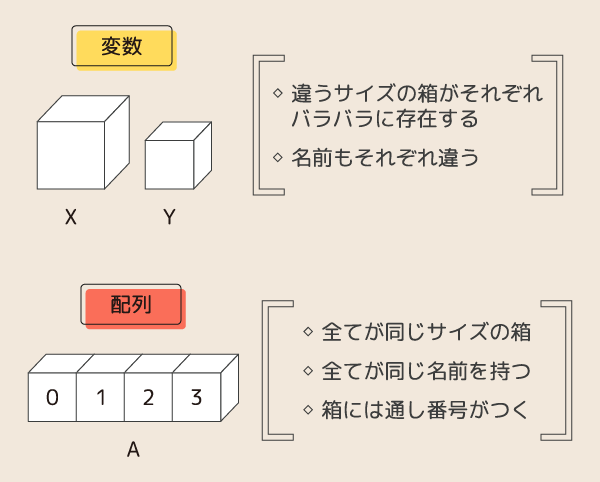 配列イメージ