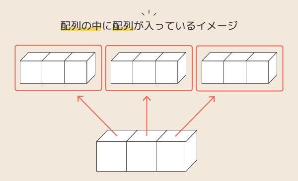 多重配列イメージ