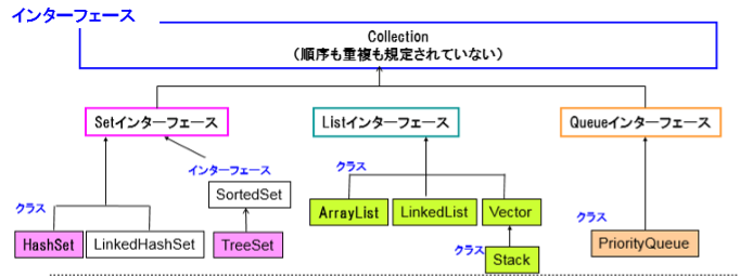 コレクションインターフェース
