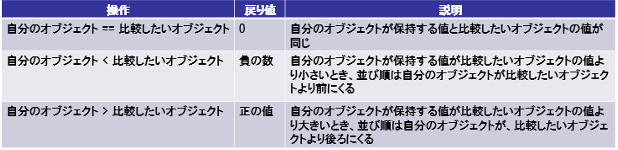 オブジェクトの比較ルール