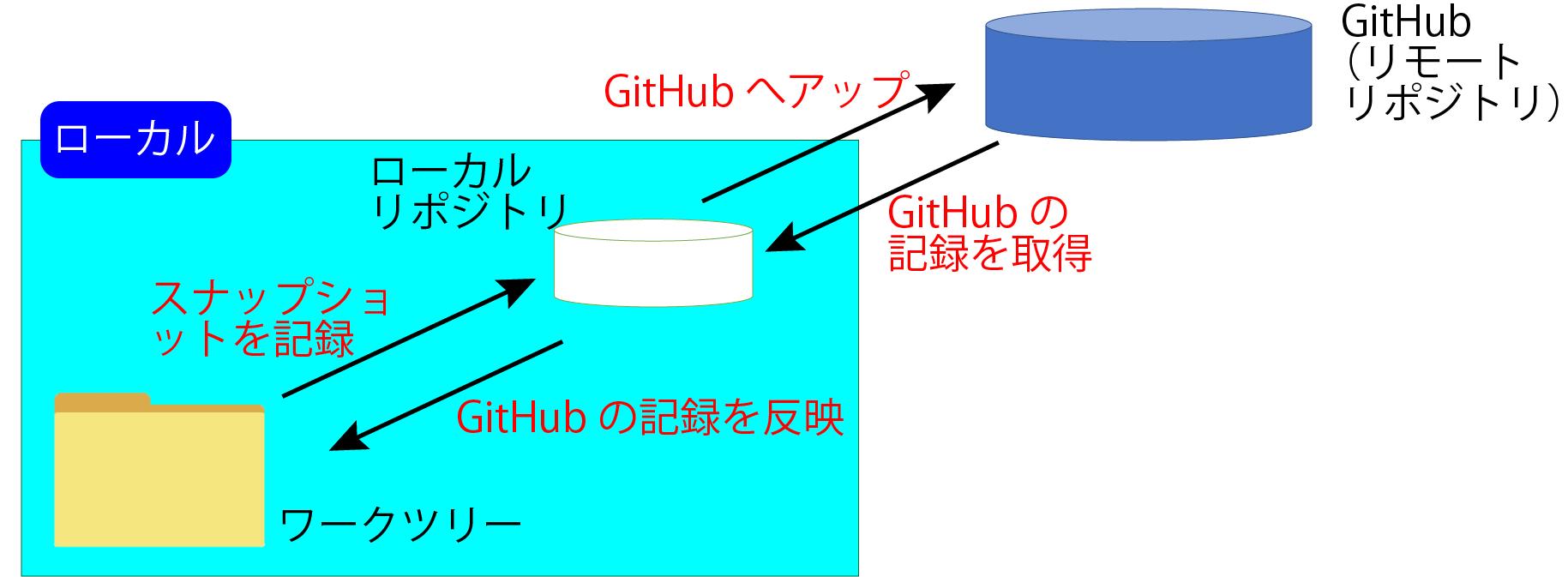 ローカルでスナップショットを記録→GitHubへアップ