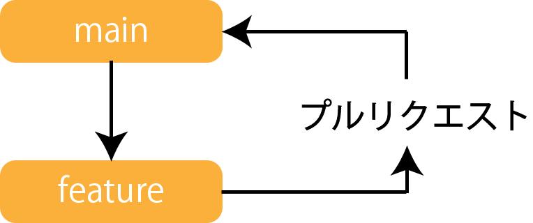 GitHub Flow