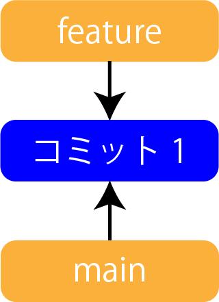 リベースの作業1
