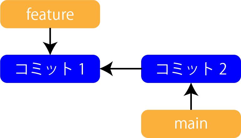 リベースの作業2