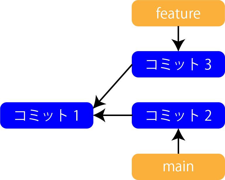 リベースの作業3
