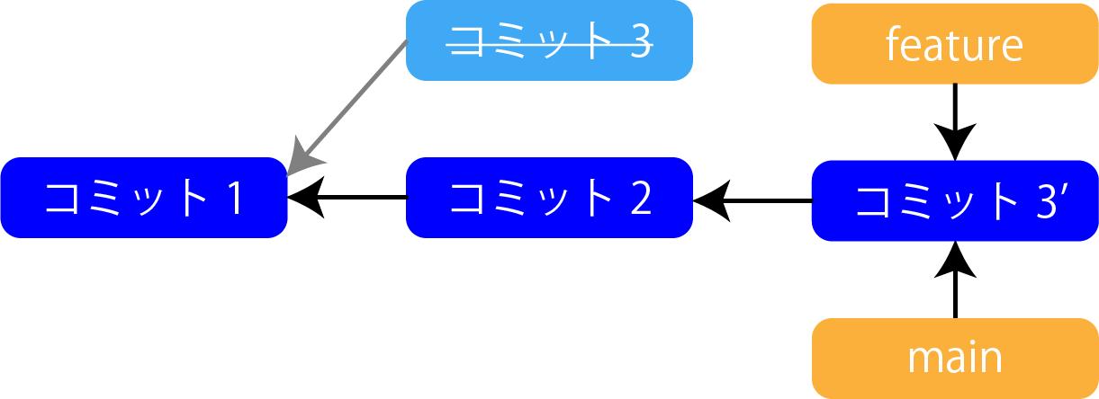 リベースの作業5