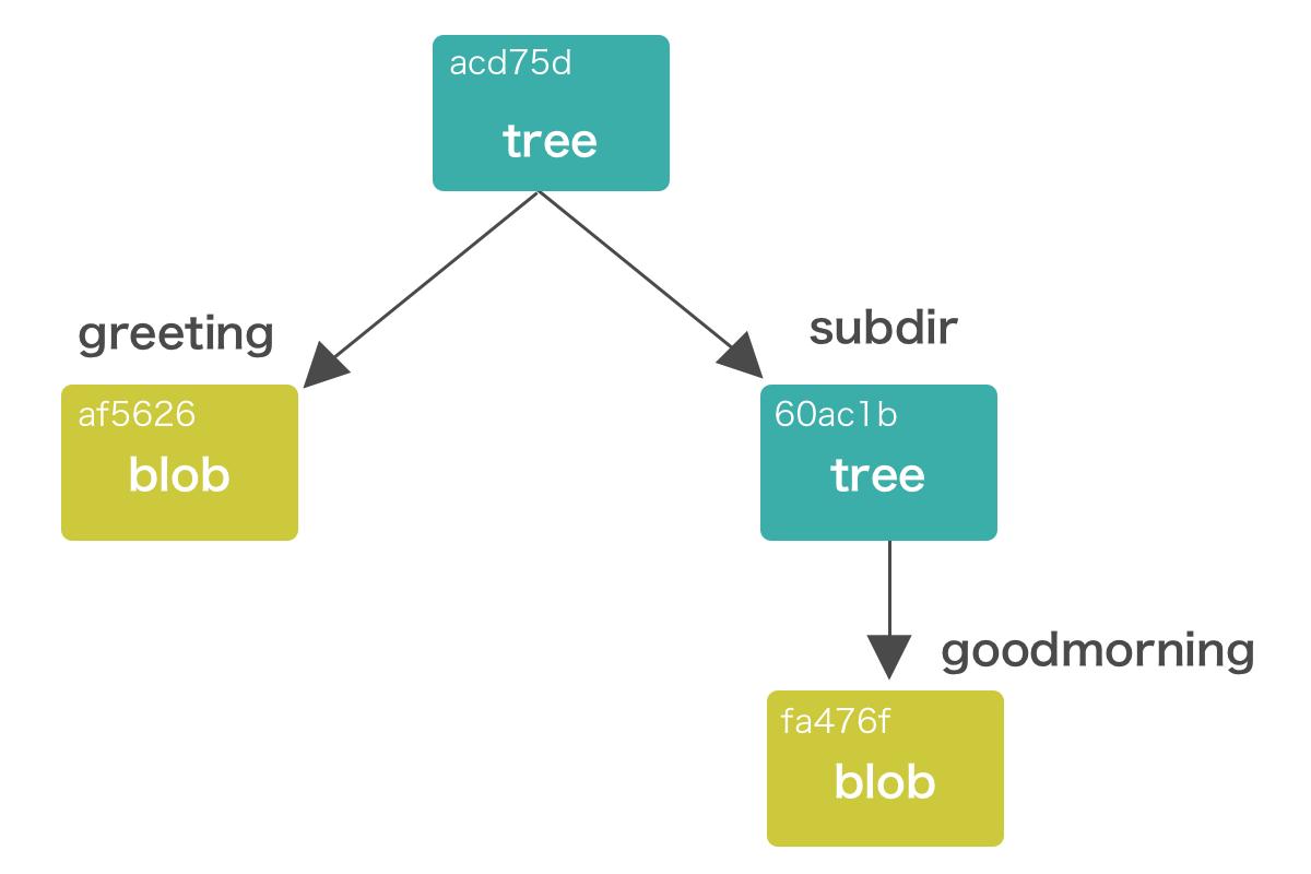 ツリーファイルの構造