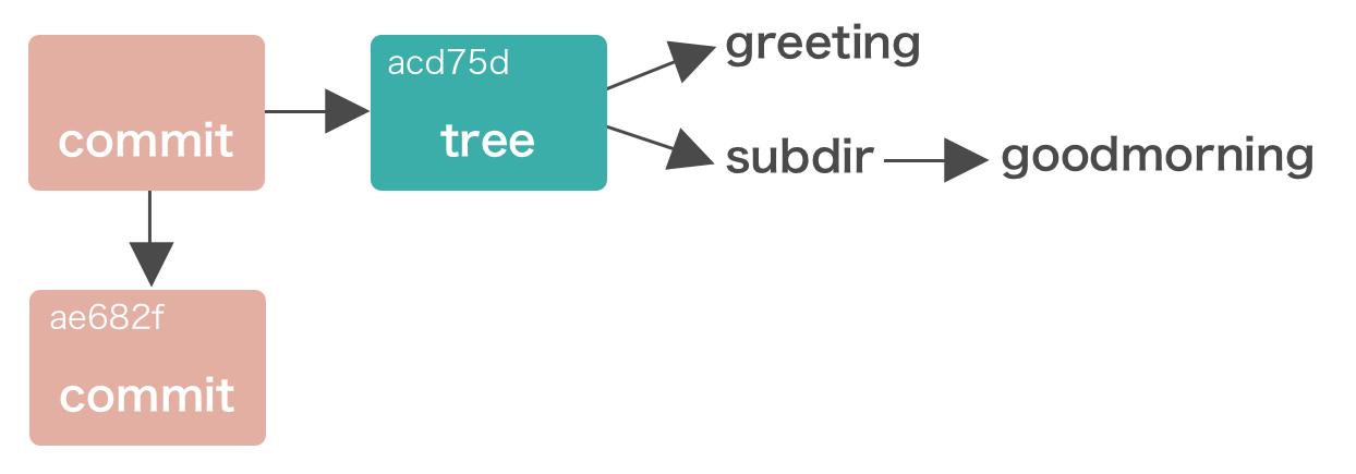 コミットファイルの構造