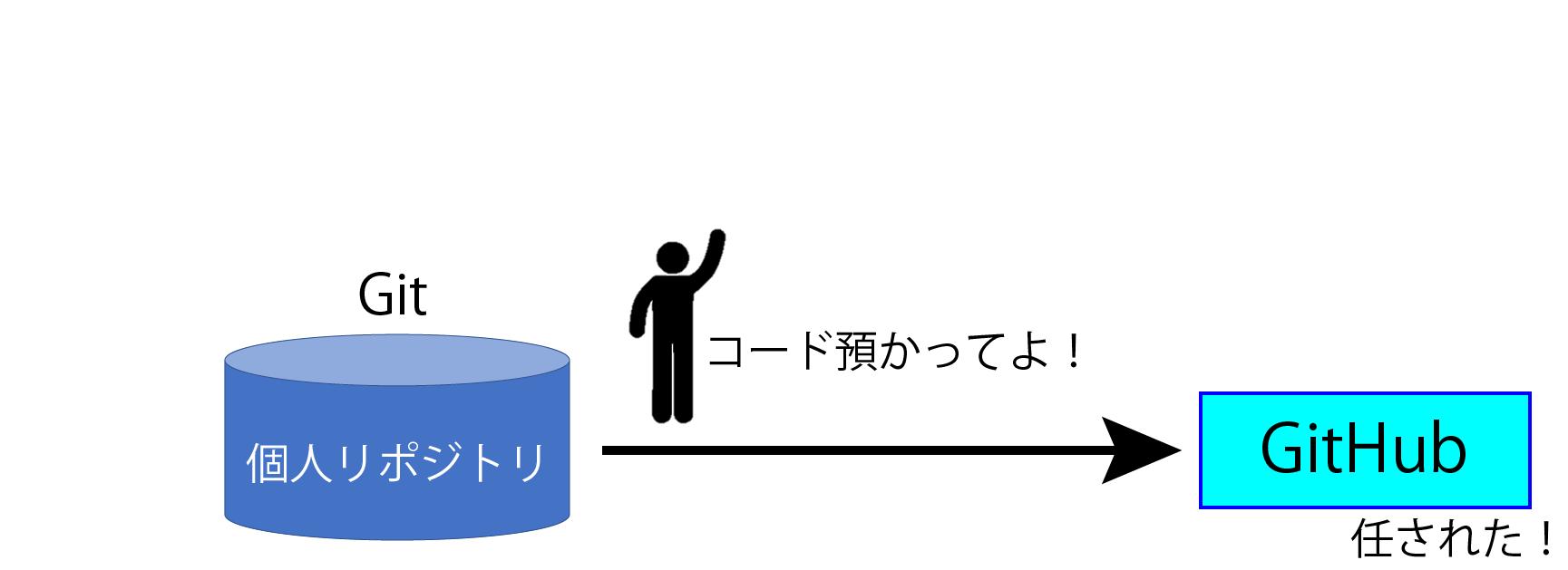 GitHubとはコードのホスティングサービス