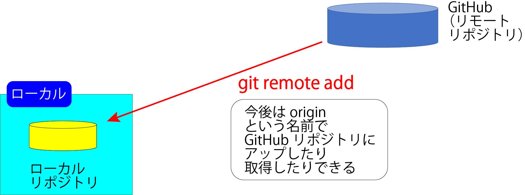 リモートリポジトリ(GitHub)を新規追加する
