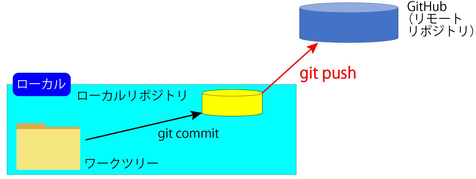 リモートリポジトリ(GitHub)へ送信する