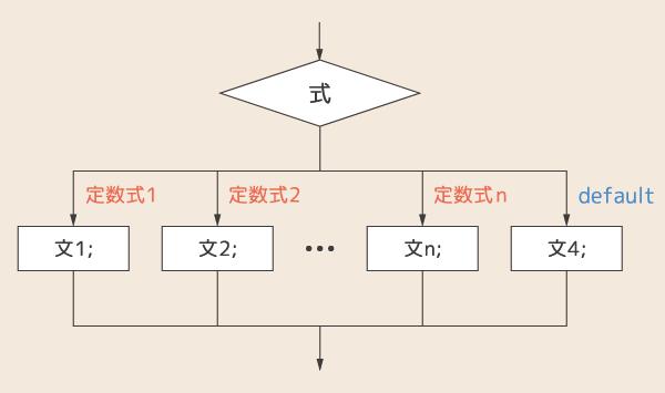 switch文