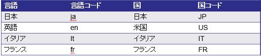 使用できる言語・国コード