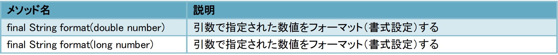 format( )メソッド