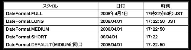 日本語のフォーマットスタイル