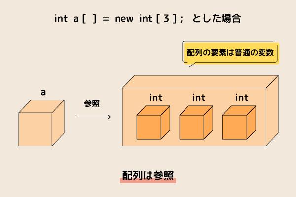 基本データ型
