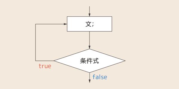 do-while文