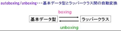 autoboxing/unboxing